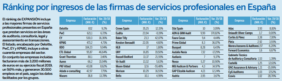 Ranking empresas auditores en Barcelona